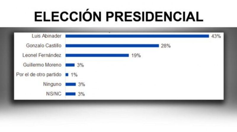 Si las elecciones fueran hoy Abinader lograría 46%; habría segunda vuelta